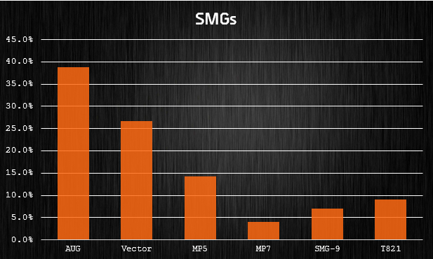 smgs stats