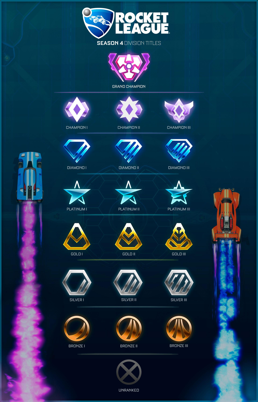 Rocket League rangos T4
