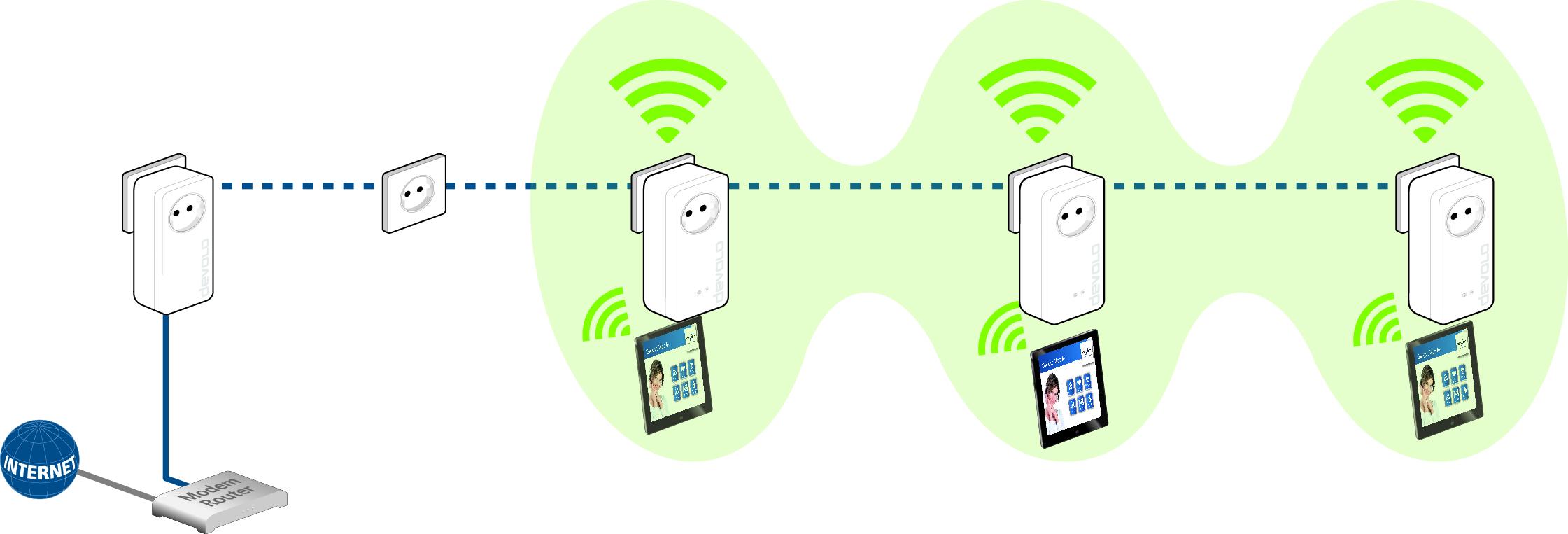 devolo dlan 1200 WiFi Starter Kit Análisis 6