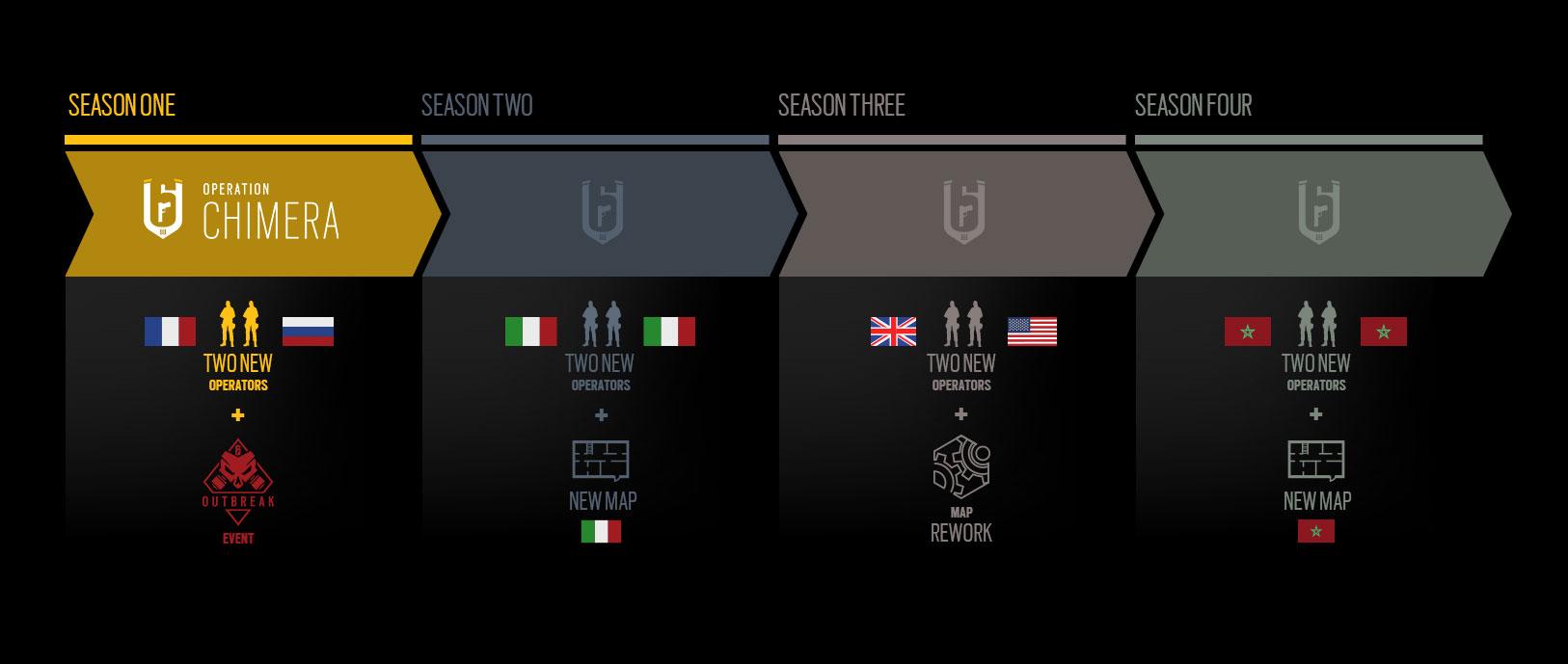 tercer año de contenidos de Tom Clancy's Rainbow Six Siege