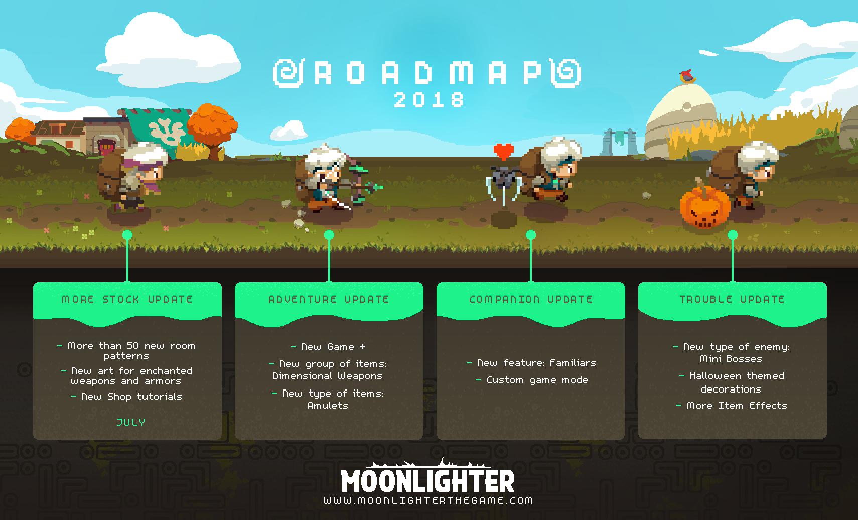 plan de contenido de Moonlighter